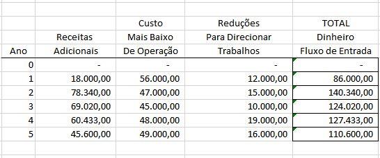 Modelo básico de investimento e fluxo de caixa