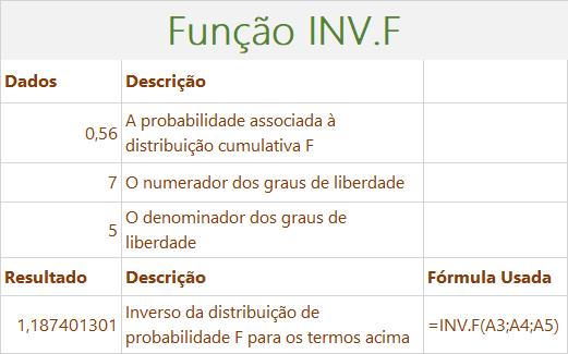 Função INV.F