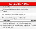 Função INV.GAMA do Excel