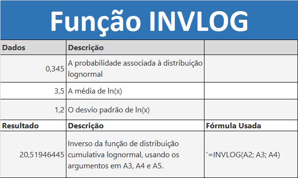 Função INVLOG do Excel