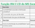Função INV.F.CD