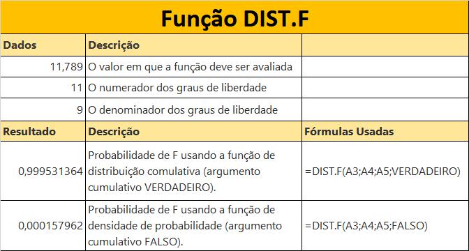Função DIST.F
