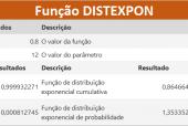 Função DISTEXPON