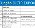 Usar a Função DISTR.EXPON no Excel