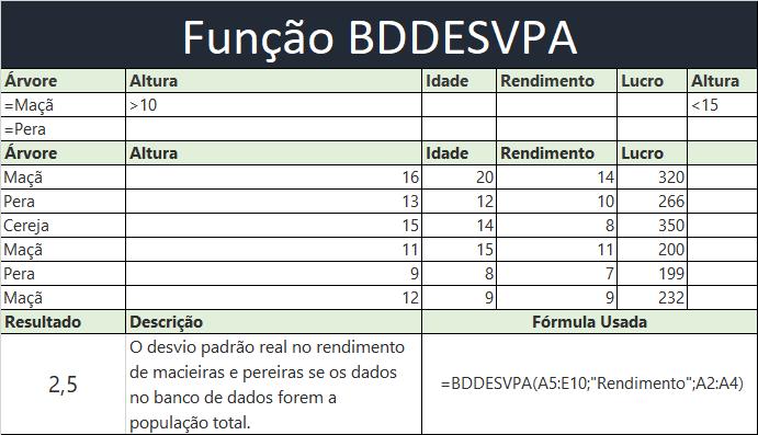 Função BDDESVPA no Excel