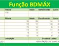 Função BDMÁX do Excel
