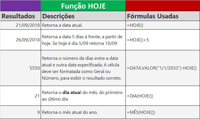 Função HOJE do Excel