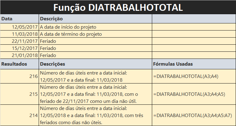 Função DIATRABALHOTOTAL do MS Excel