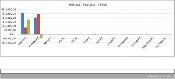 Gráfico da planilha de orçamento familiar