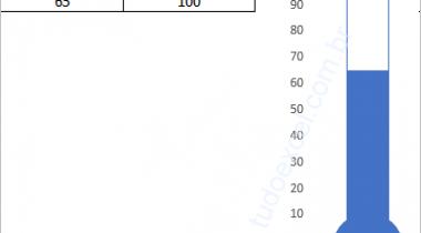 Como fazer um gráfico de termômetro no Excel